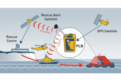 PLB 1 Ocean Signal